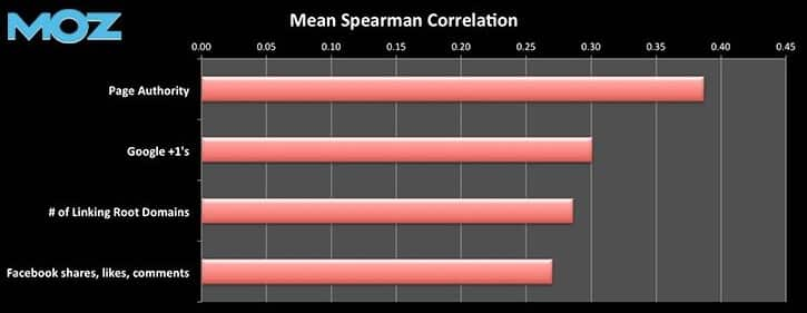 Corrélation SERP MOZ