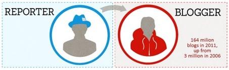 Extrait infographie relations publiques
