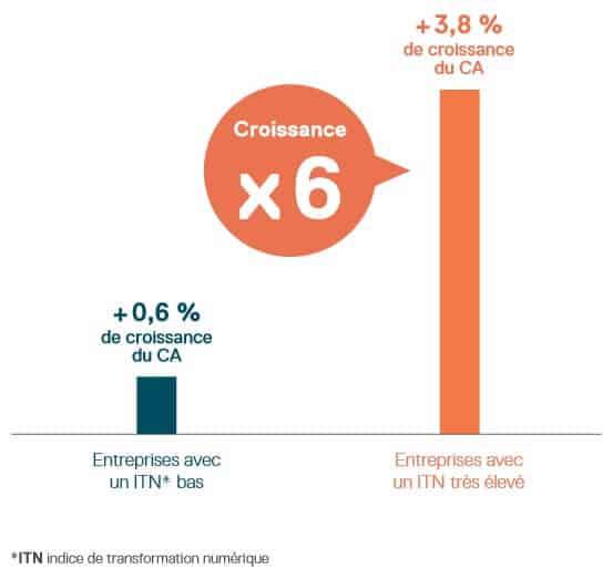 Croissance numérique ITN