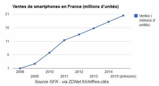 Croissance mobile FR