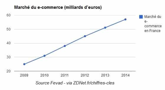 Marché Ecommerce France