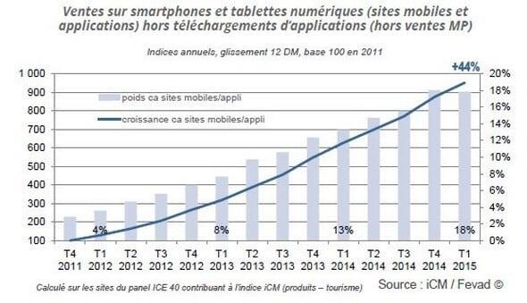 Croissance ventes Smarthphones Tablettes