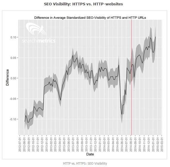 HTTP HTTPS visibilité Google SEO