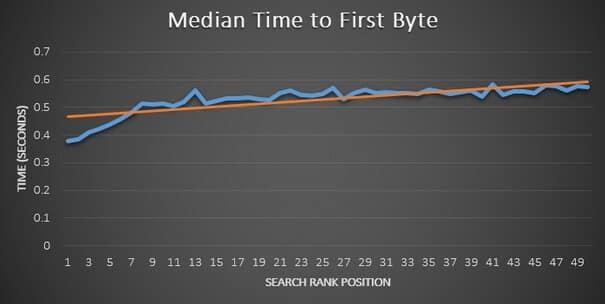 Impact vitesse de chargement sur SEO - Internet Business