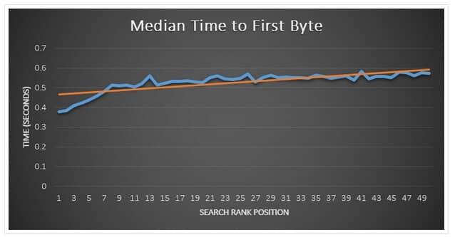 Temps de chargement et ranking Google