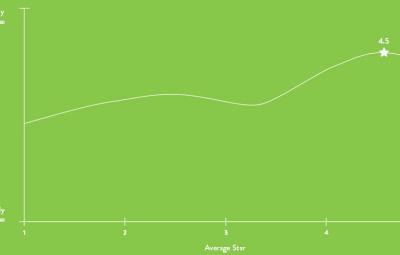 Avis négatifs clients et impact vente - Internet Business