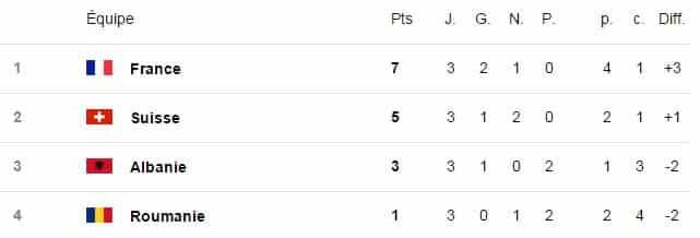 Classement France Euro 2016