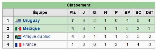 Classement Poule A Mondial 2010