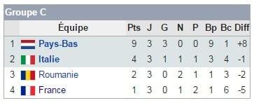 Groupe C Euro 2008