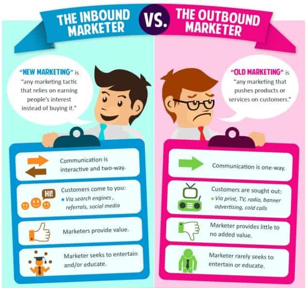 Inbound vs Outbound Marketing - Internet Business