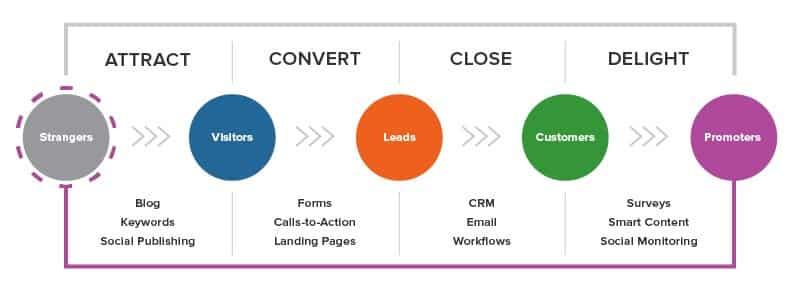 Modèle Inbound Marketing Hubspot