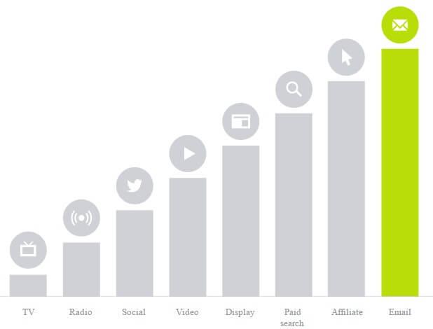 Retour sur Investissement du Email Marketing