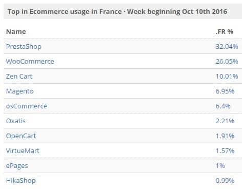 technologie-ecommerce-france