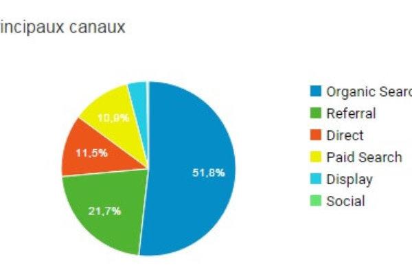 canaux-trafic-google-analytics