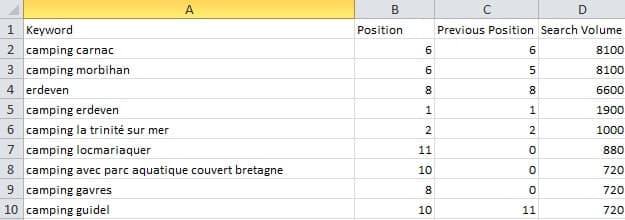 top-10-volume-mots-cles-moteno