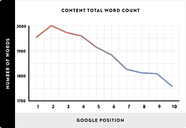 Longueur du texte et classement Google