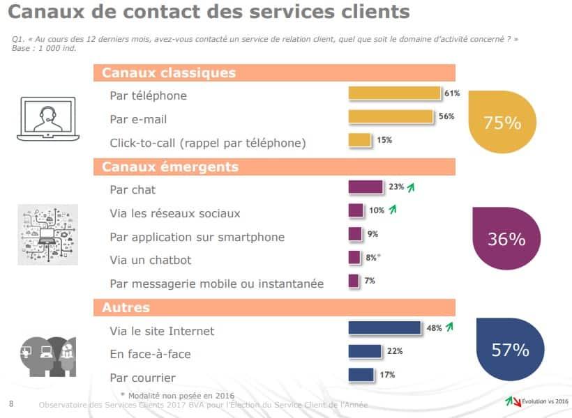 Canaux de contact des services clients