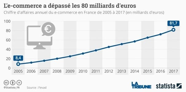 Progression Ecommerce en France