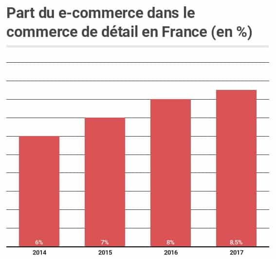 Part du Ecommerce dans le commerce de détail en France