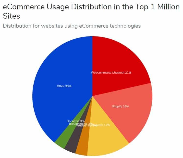 Top 1 million sites Ecommerce