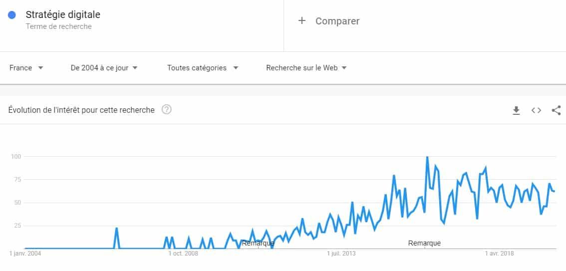 Popularité requête stratégie digitale