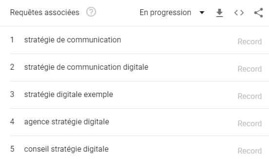 Requêtes associées stratégie digitale