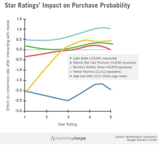 Impact notation sur ventes produits