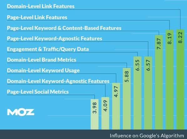 Facteurs de classement Google MOZ