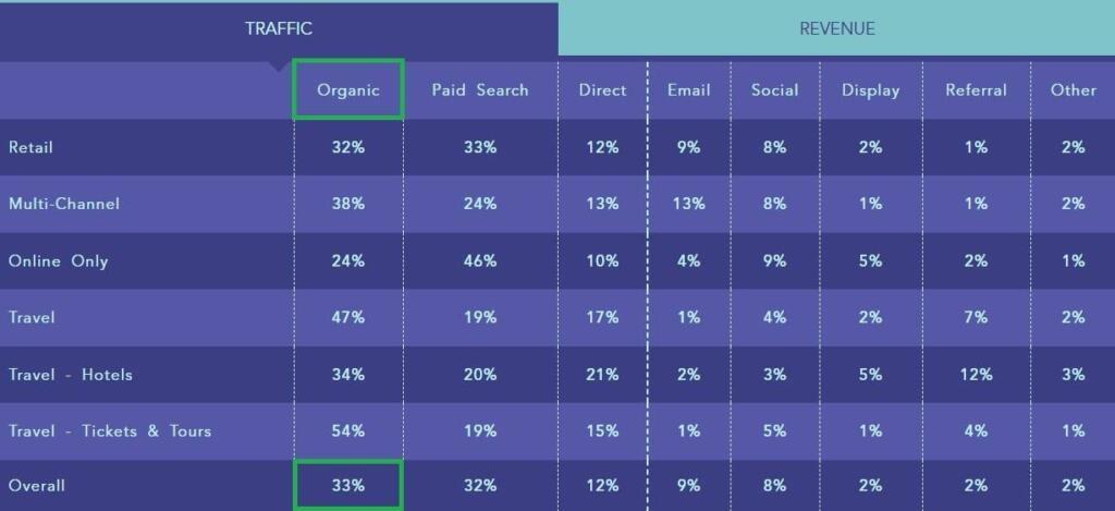 Revenus Ecommerce par canal webmarketing